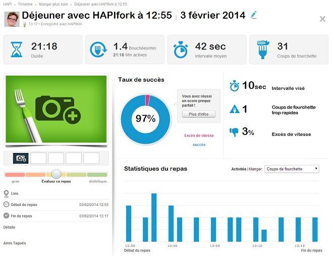 Statistiques Hapifork