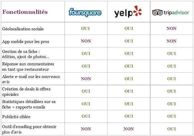 Les fonctionnalités de yelp et tripadvisor pour les restaurants