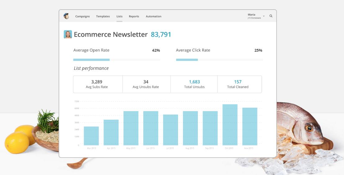 mailchimp-newsletter-statistiques-restaurant-marketing-restoconnection