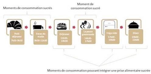 consommation des français