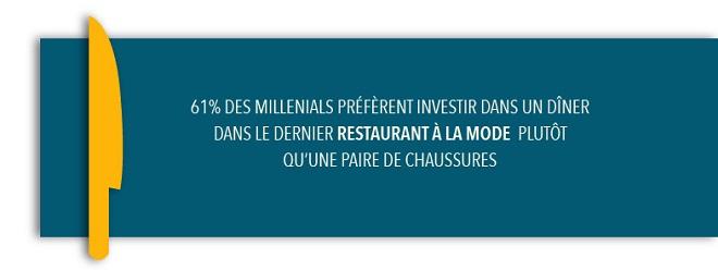 les millenials au restaurant