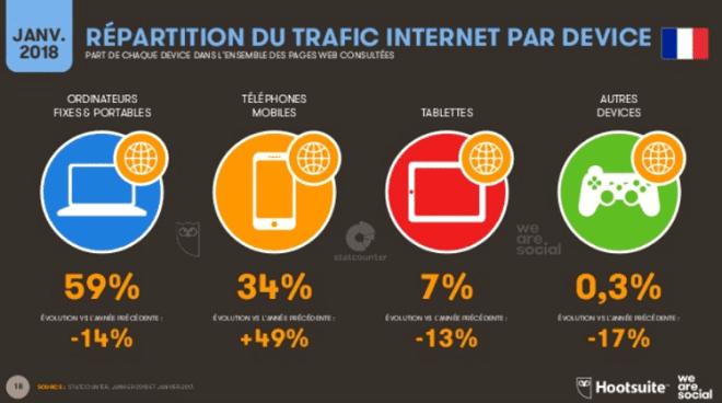 trafic internet sur mobile